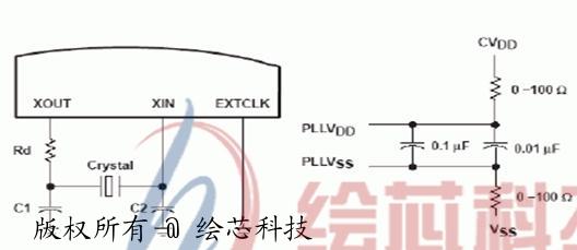 vc33的时钟发生器包括芯片内部的晶振和锁相环电路