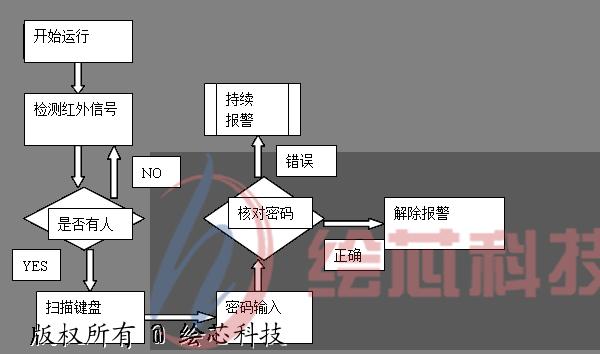 3 红外报警功能功能软件流程图 红外报警功包括红外信号的检测与发送