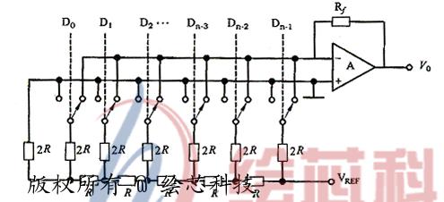 dac0832引脚功能电路应用原理图