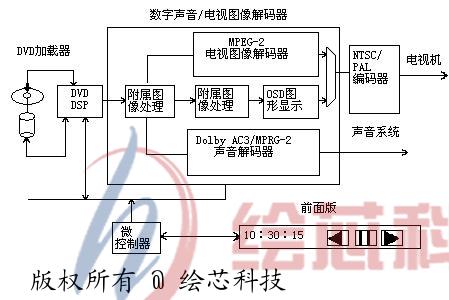 激光视盘机电路原理和视频信号处理电路设计