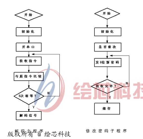 3. EEPROM存贮器AT24C02 的读写 3.1 IC原理图  图 8 3.2 IC 总线特点 IC(Inter-Integrated Circuit)总线是一种由PHILIPS 公司开发的两线式串行总线,用于连接微控制器及其外围设备。 IC 总线最主要的优点是其简单性和有效性。由于接口直接在组件之上,因此IC 总线占用的空间非常小,减少了电路板的空间和芯片管脚的数量,降低了互联成本。总线的长度可高达25 英尺,并且能够以10Kbps 的最大传输速率支持40 个组件。IC 总线的另一个优点是,它支持