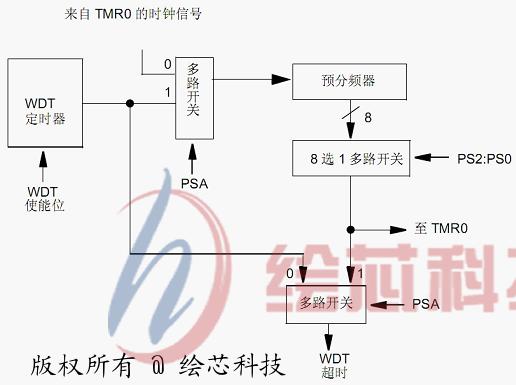 2.2.1 PIC16F684功能介绍 控制系统电路中的MCU(微控制器)选用了PIC系列中档单片机PIC16F684。 PIC系列8位CMOS单片机具有实用、低价、易学、省电、高速和体积小等特点,特别时期独特的RISC(精简指令集)结构,及独立分开的数据总线和指令总线的哈佛总线(Harvard)结构,使指令具有单字长的特性,且允许指令码的位数可多于8位的数据位数,这与传统的采用CISC结构和冯诺依曼结构的8位单片机相比,可以达到2:1的代码压缩和4:1的速度提高。 PIC16F684属于Microchi