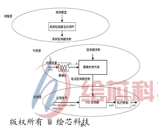 plc与变频器改造b2012a龙门刨床系统设计