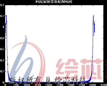 lfm信号调制/解调仿真 系统设计