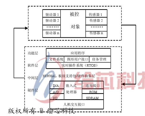 电路 电路图 电子 户型 户型图 平面图 原理图 553_442