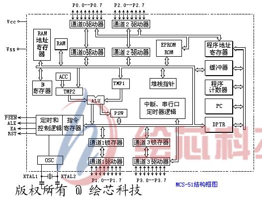 DAC0830/0831/0832是8位分辩率的D/A转换集成芯片,与微处理器完全兼容。 这个系列的芯片以其价格低廉、接口简单、转换控制容易等优点,在单片机应用系统中得到了广泛的应用 这类D/A转换器由8位输入锁存器、8位DAC寄存器、八位D/A转换电路及转换控制电路构成 。 DAC0832的应用特性与引脚功能 DAC0830系列芯片是一种具有两个输入数据寄存器的8位DAC,是一个8位D/A转换器芯片,单电源供电,从+5V~+15V均可正常工作。 其主体部分为由T型状态。而模拟开关控制标准电源在T型电阻网